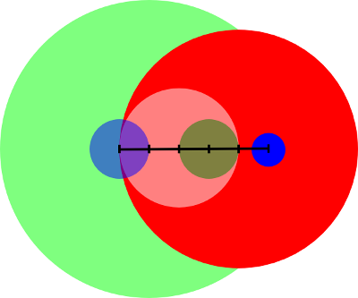 disk intersection example